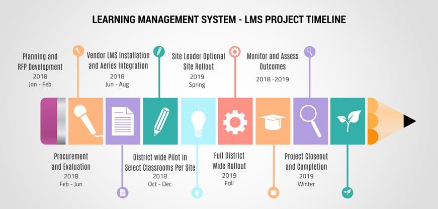 e learning management system project documentation