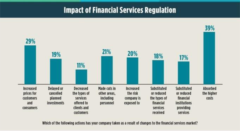 finaincial services documentation and regulation
