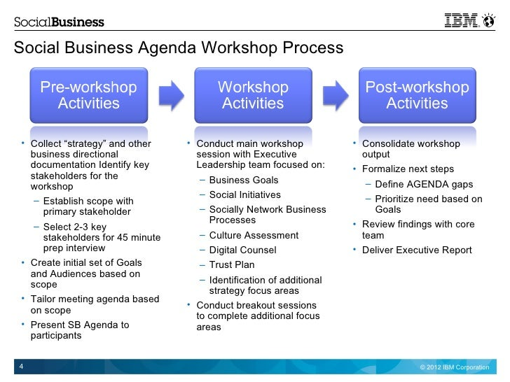 free workshop process documentation