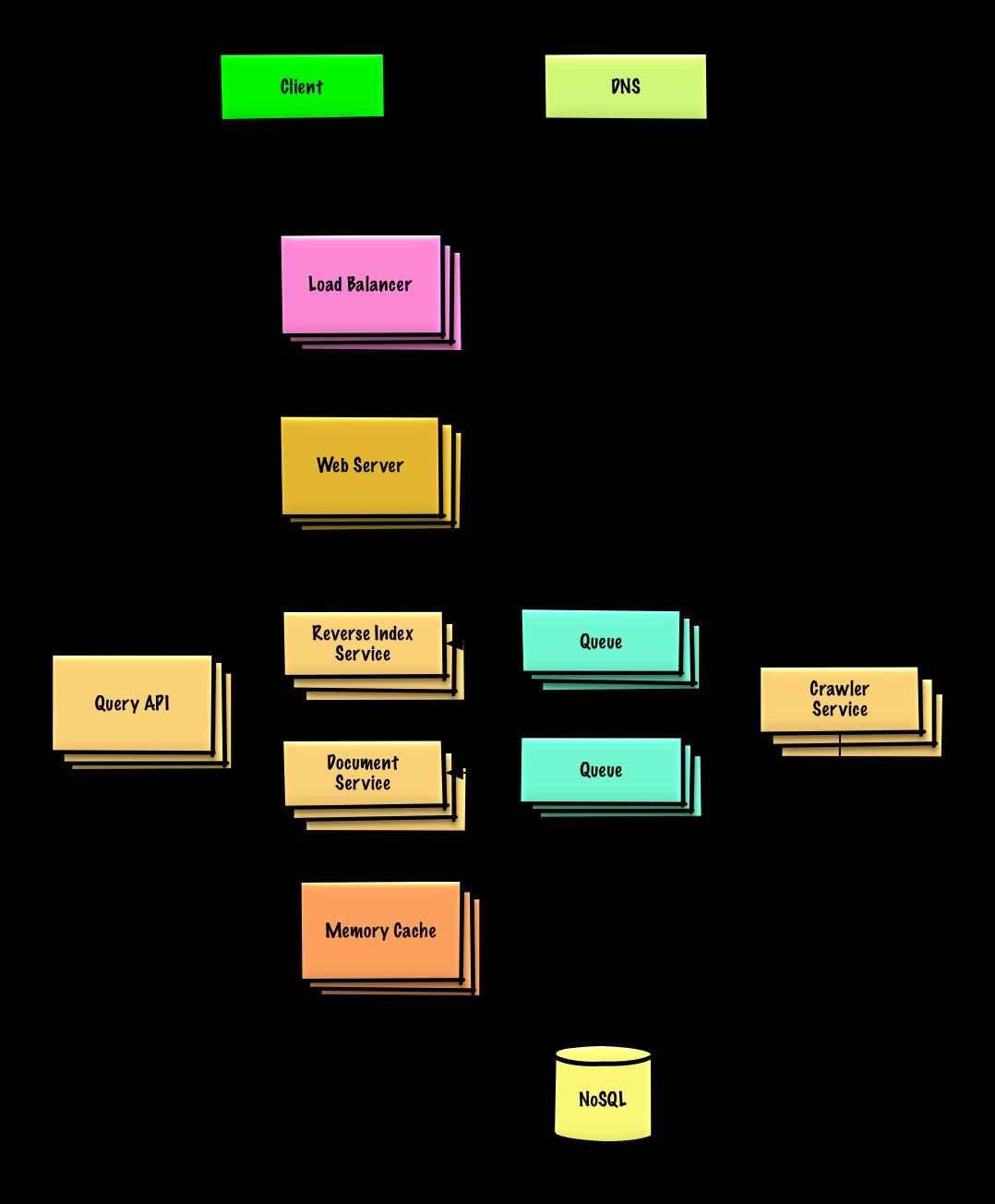 how to make good api documentation