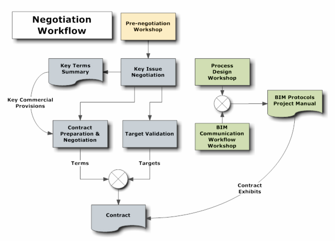 identify negotiate and document project boundaries how to do it