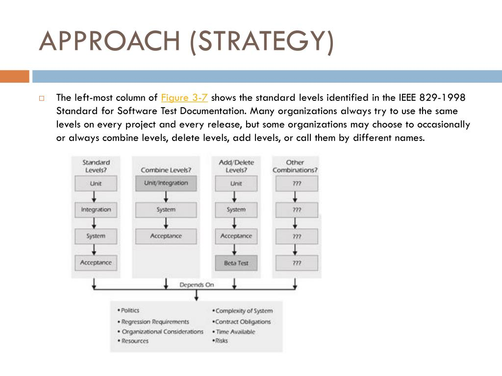 ieee 829 test plan documentation standard