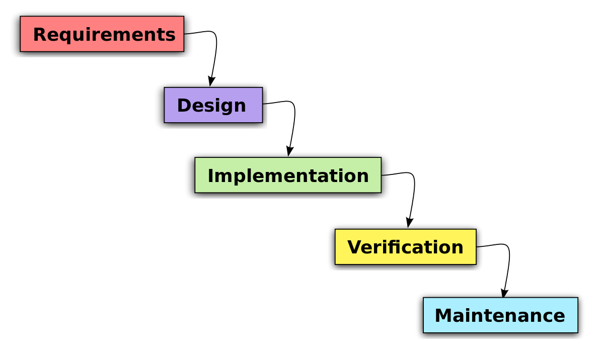 ieee software testing documentation standards