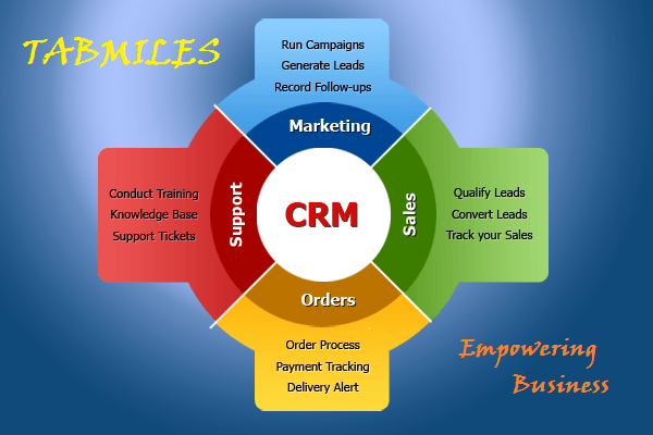importance of crm document control