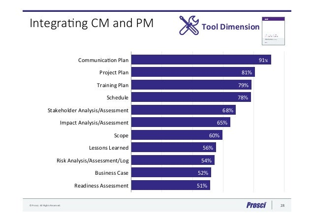 integra document management idm group