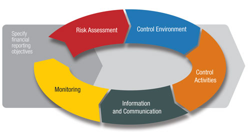 integrate into compliance planning activities and documentation