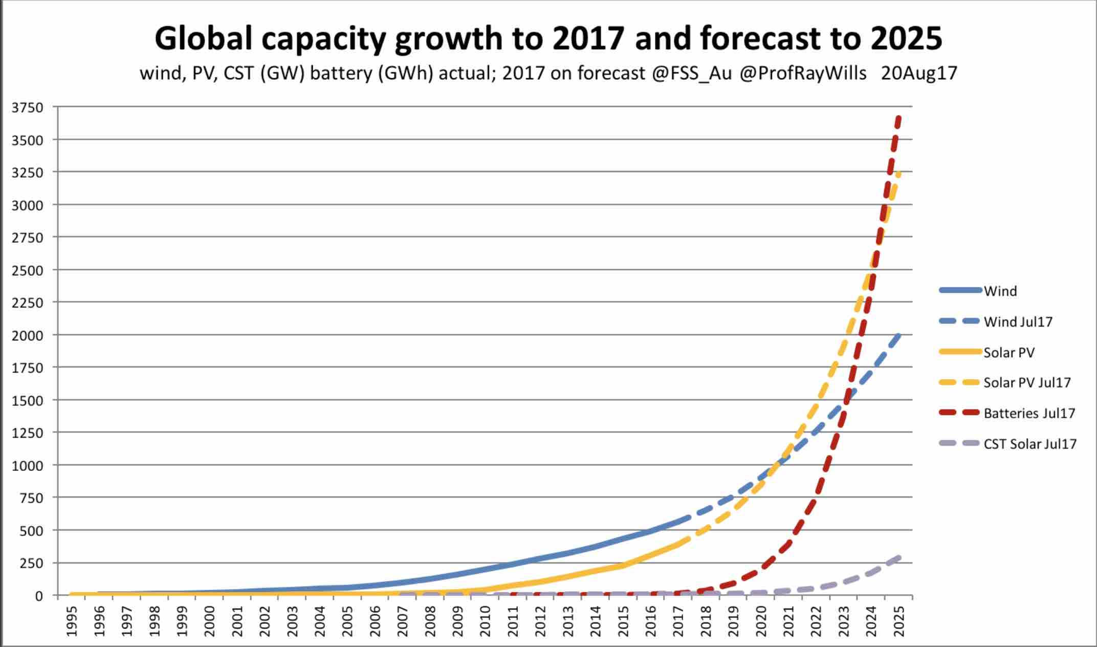 lithium battery guidance document 2017