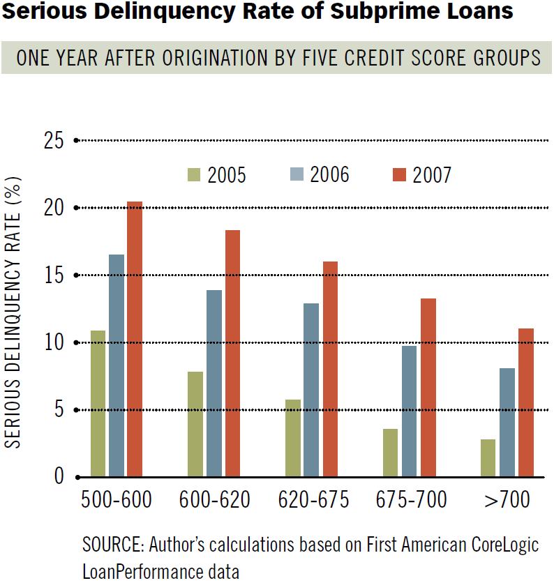 no documentation loans 2015