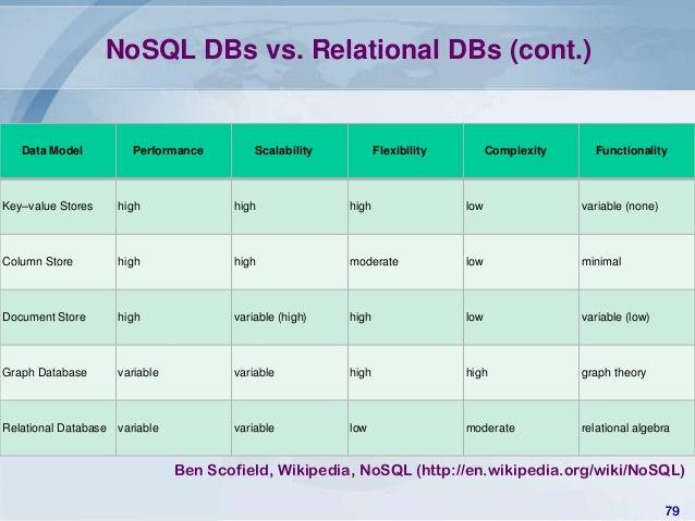 nosql key-value store document stpre