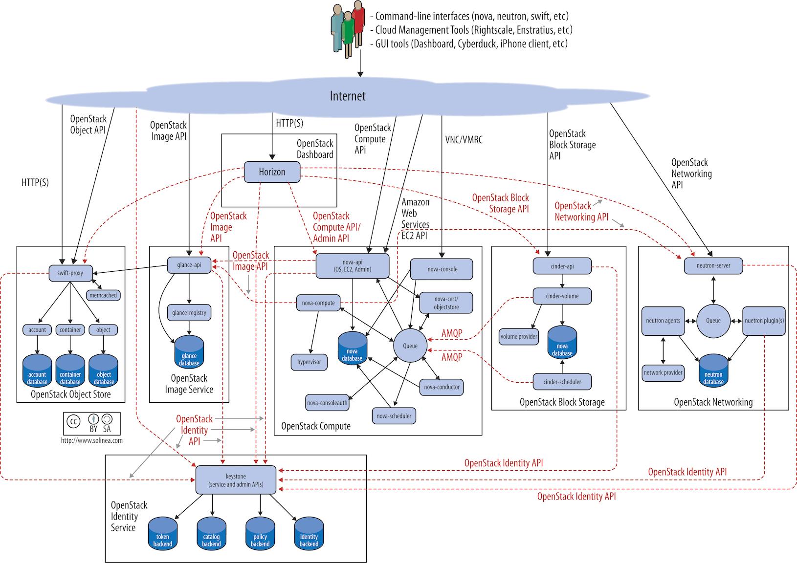 open source documentation software
