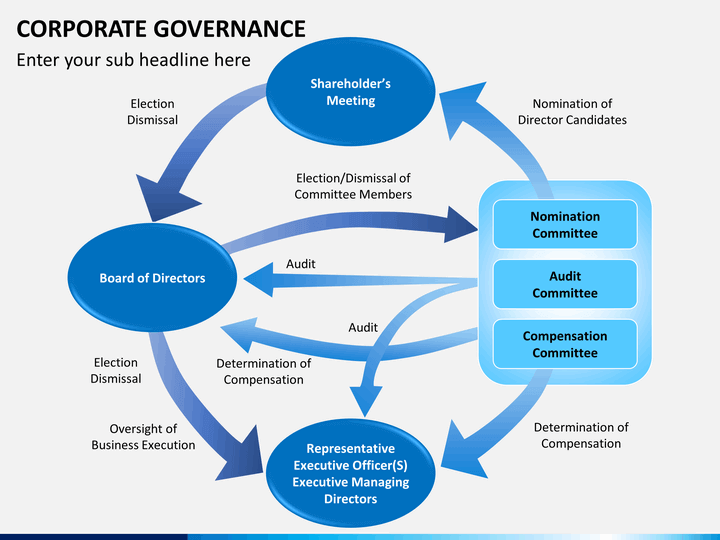 or it governance policy document