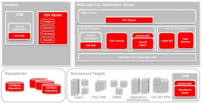 oracle 12c documentation pdf