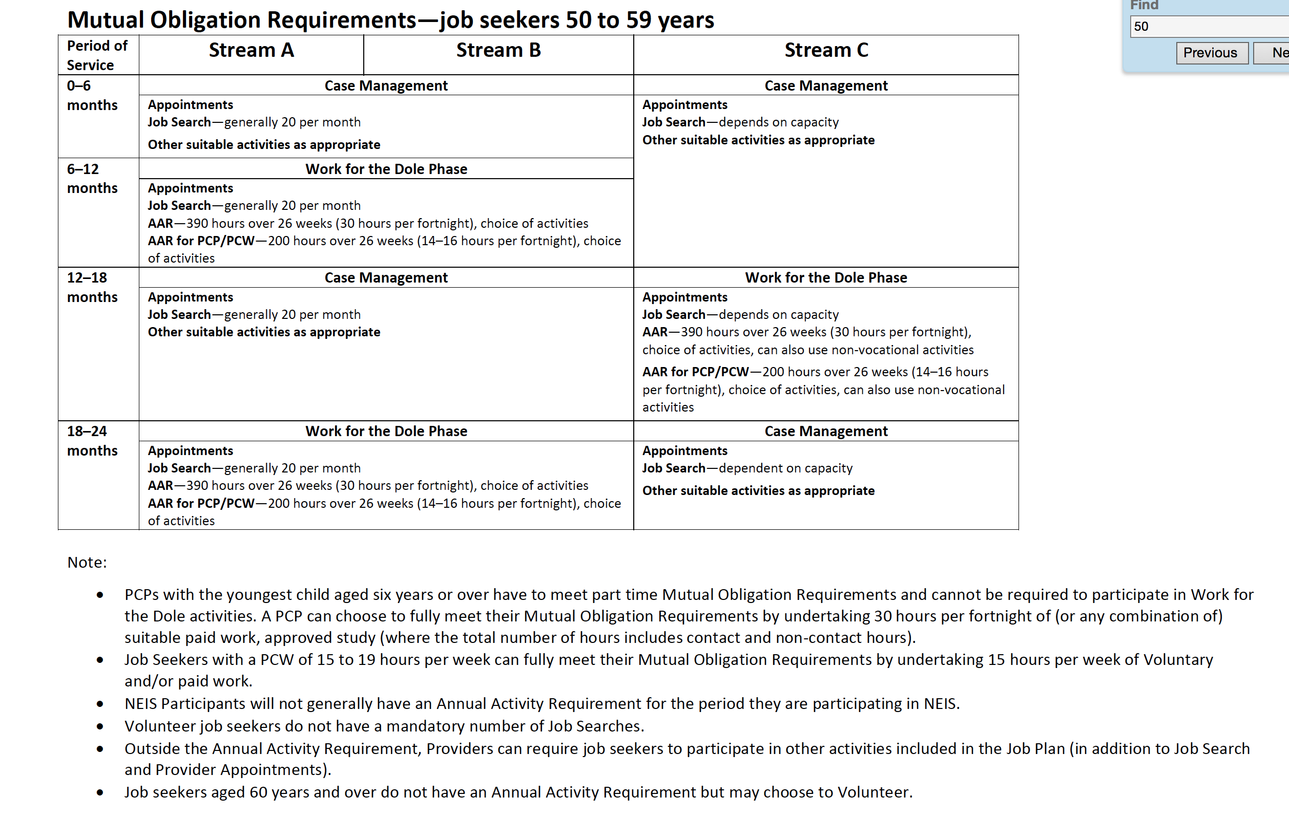 point 33 document two examples of when you have worked