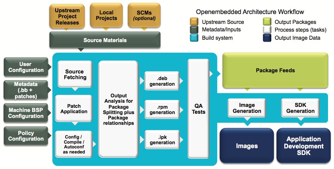 qnx 7.0 documentation