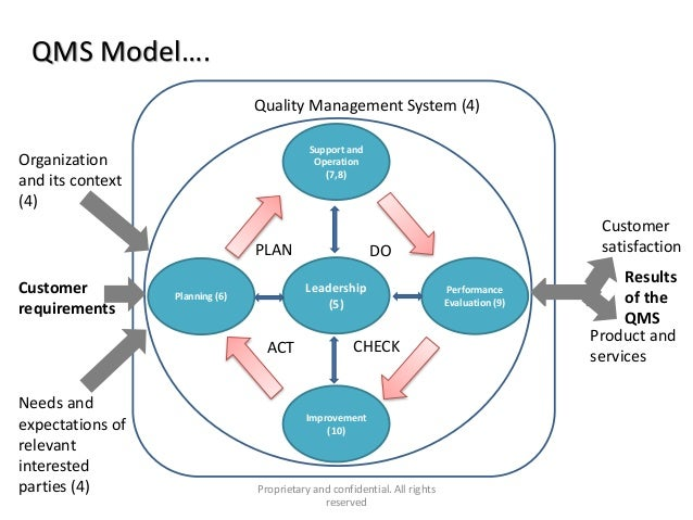 quality management system documentation structure