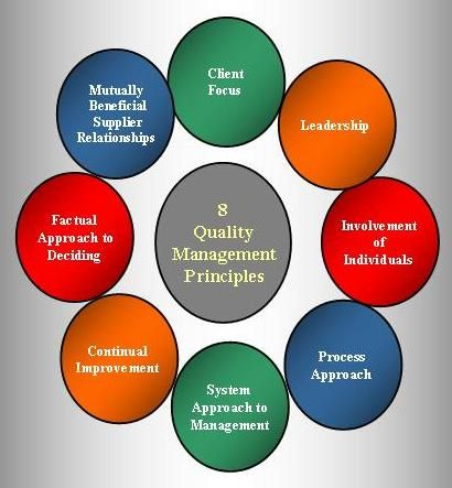 quality system documentation for hazards