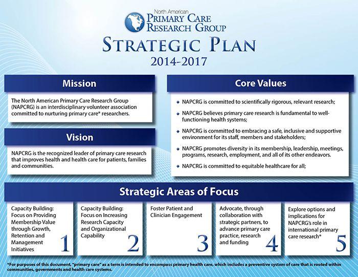 sample it strategic plan document