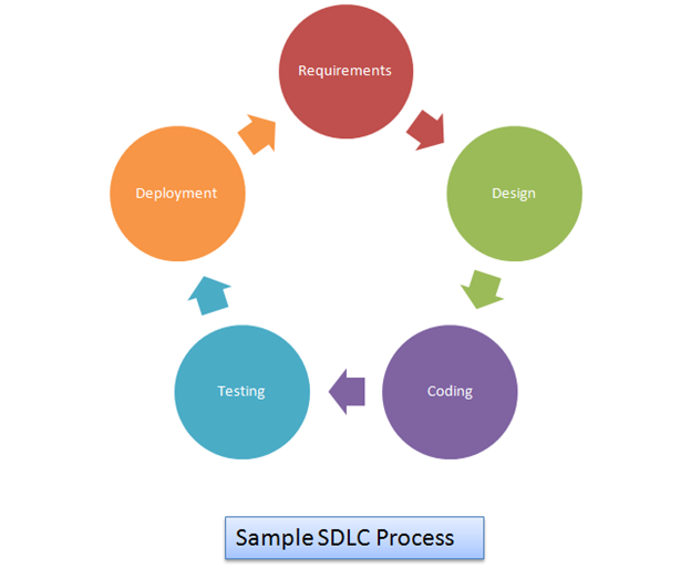 sample test strategy document template for agile methodology