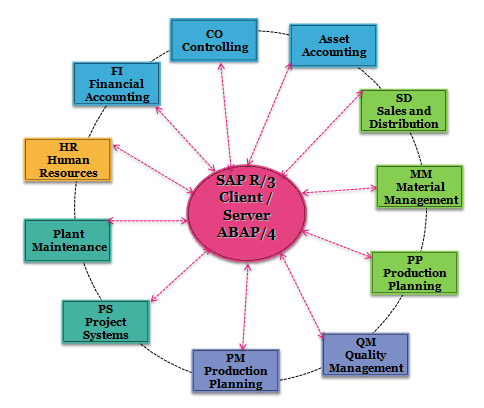 sap document management system overview