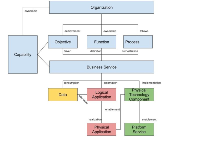 solution architecture design document template
