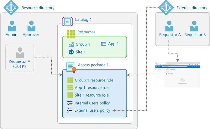 user access management process document