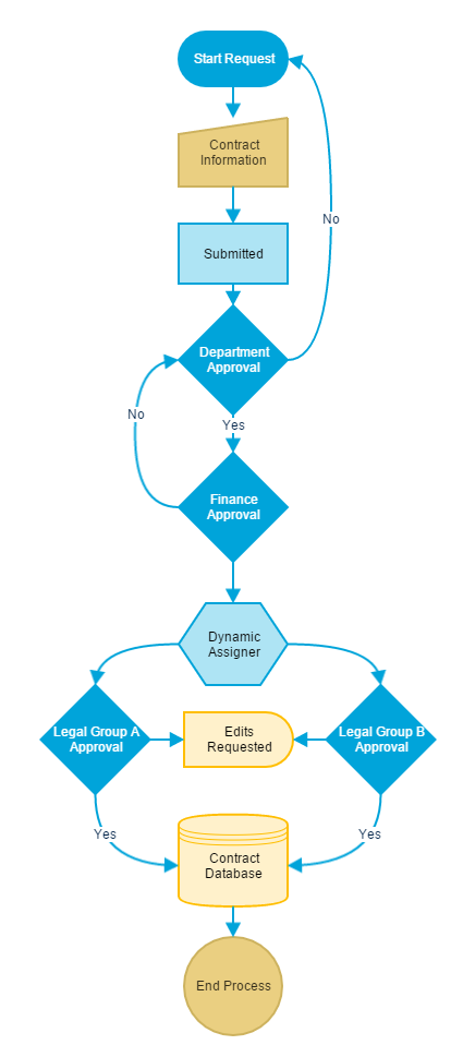 what is a document flowchart